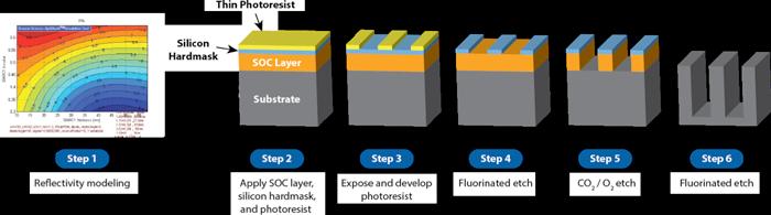Optistack Process Flow