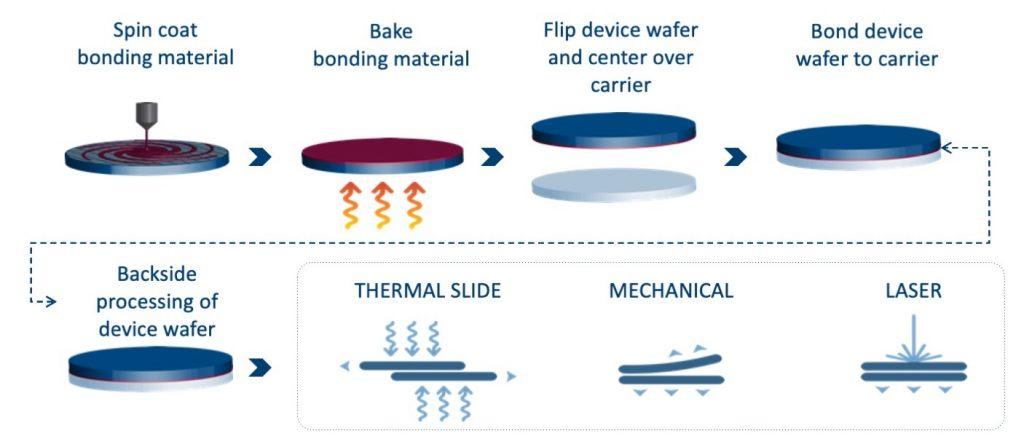Temporary Bonding Process Flow 1
