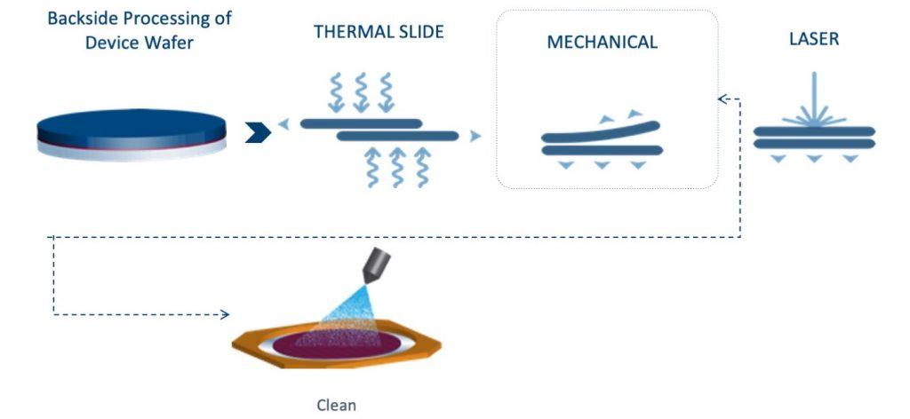 Temporary Bonding Process Flow 2