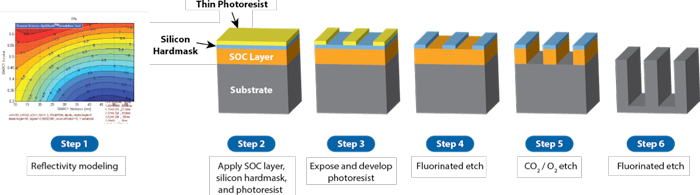 Optistack Process Flow - OptiStack® Multilayer