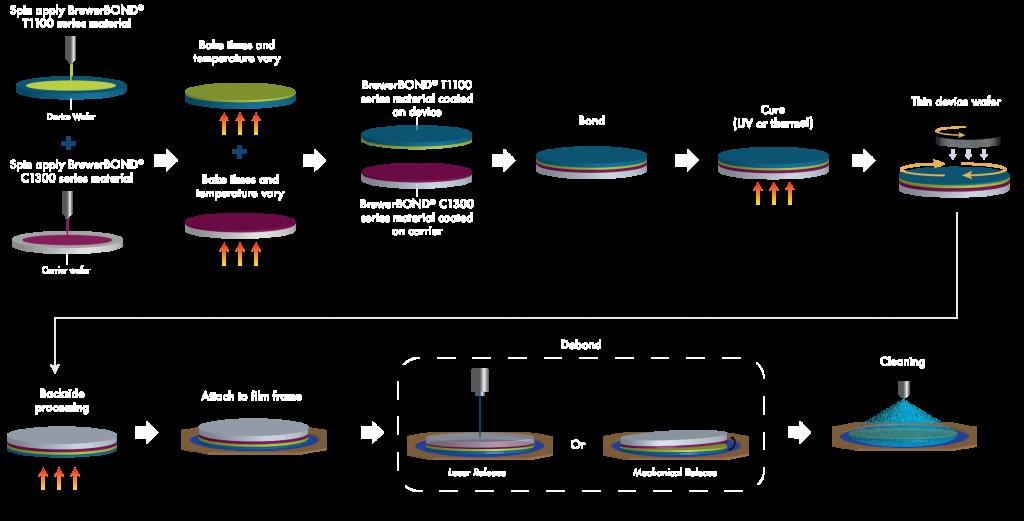 Dual Layer Process Flow