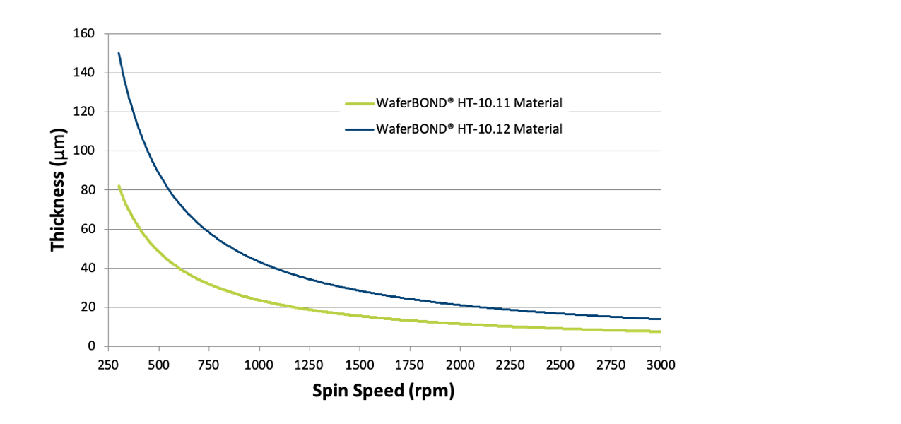 HT-10.11 and HT-10.12 Spin Speed Curves Graph