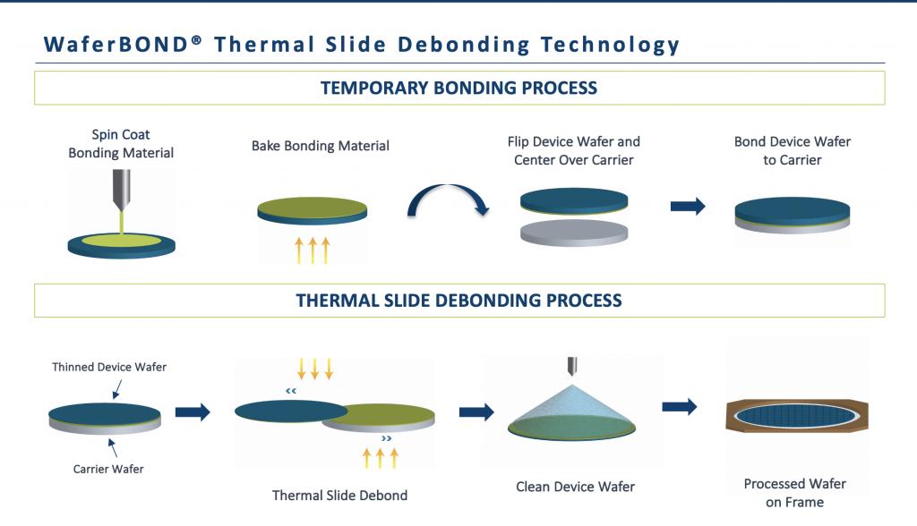 Thermal Slide Debonding
