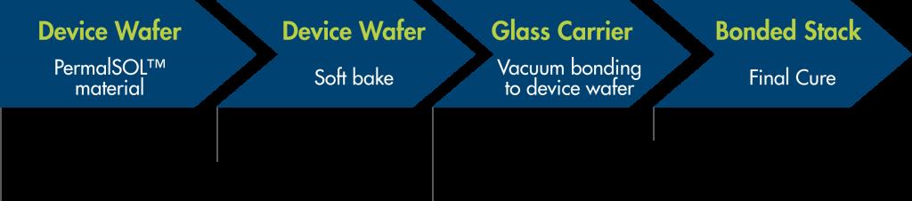 permasol process flow